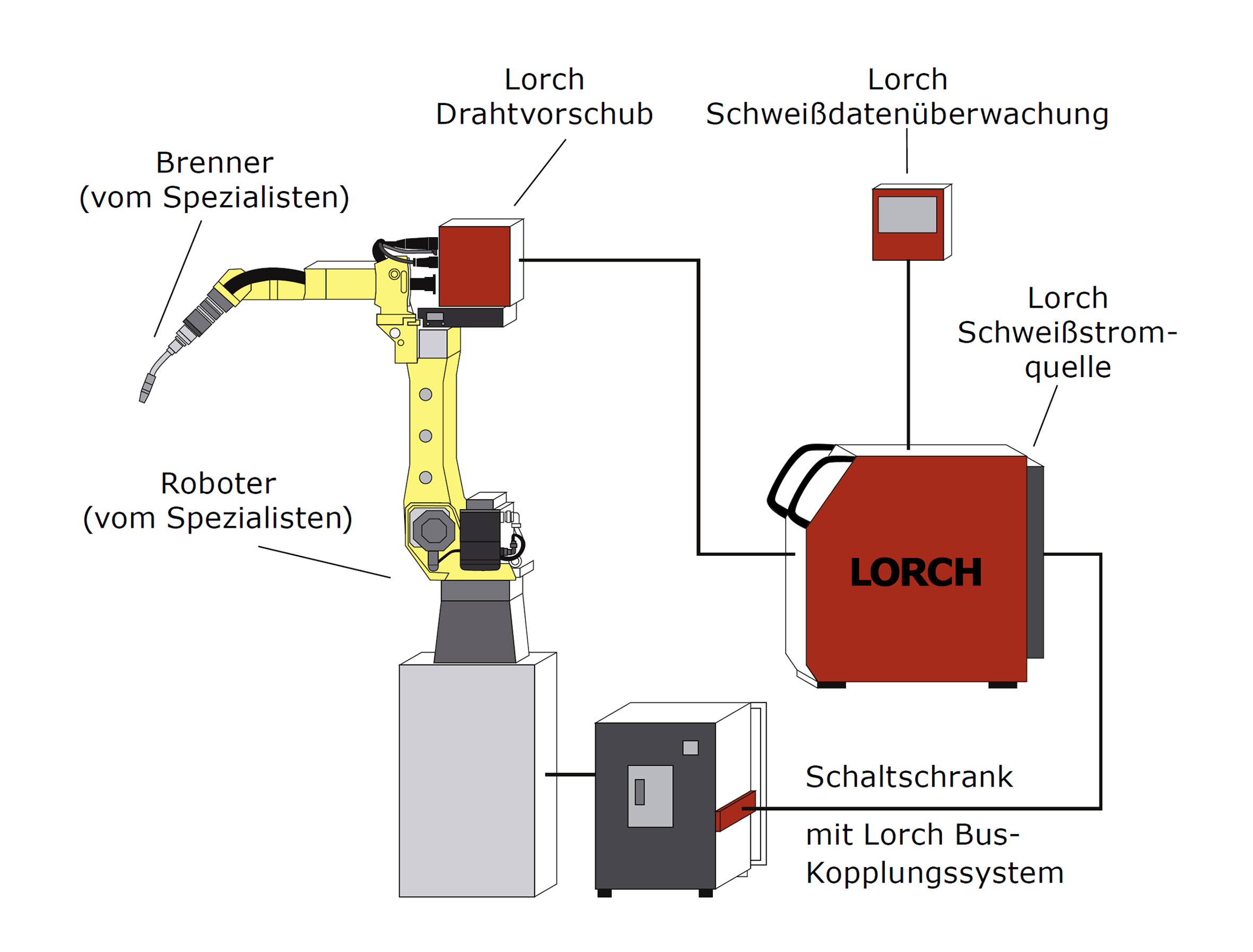 LORCH RTR-Komponenten